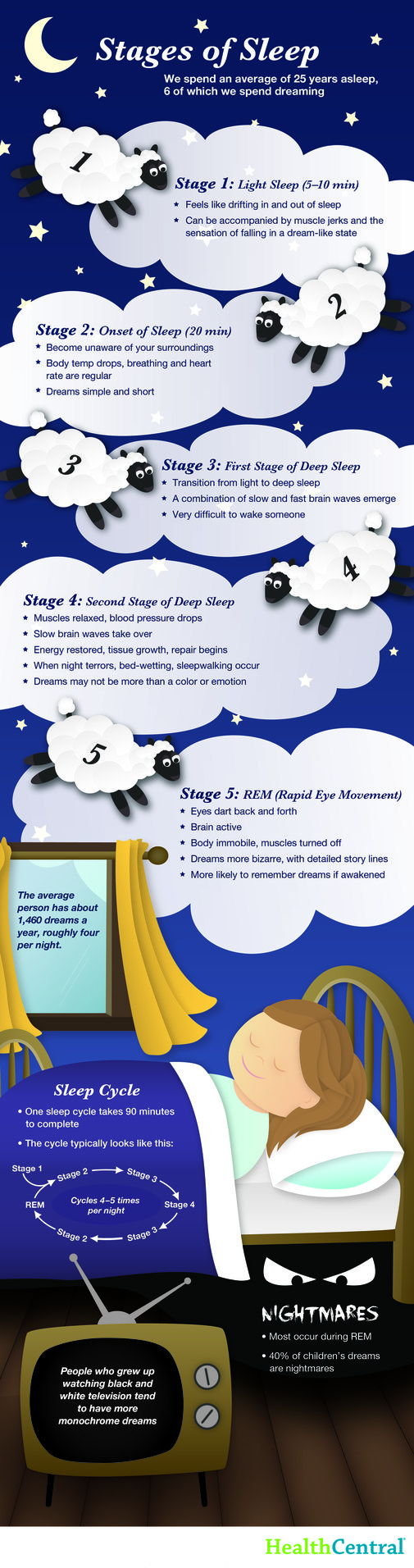 Know the Stages of Sleep